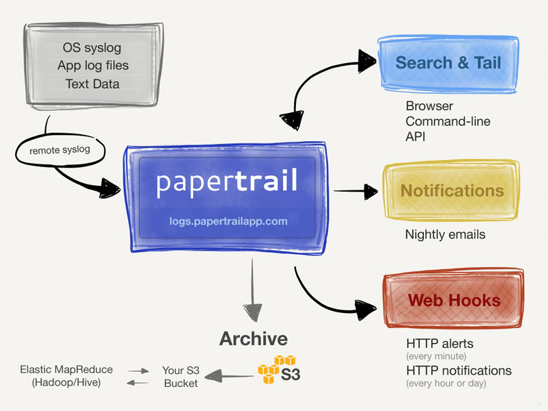 Papertrail Functionality Diagram