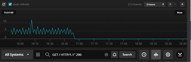 Papertrail log velocity view of the Apache access logs and HTTP 200 events
